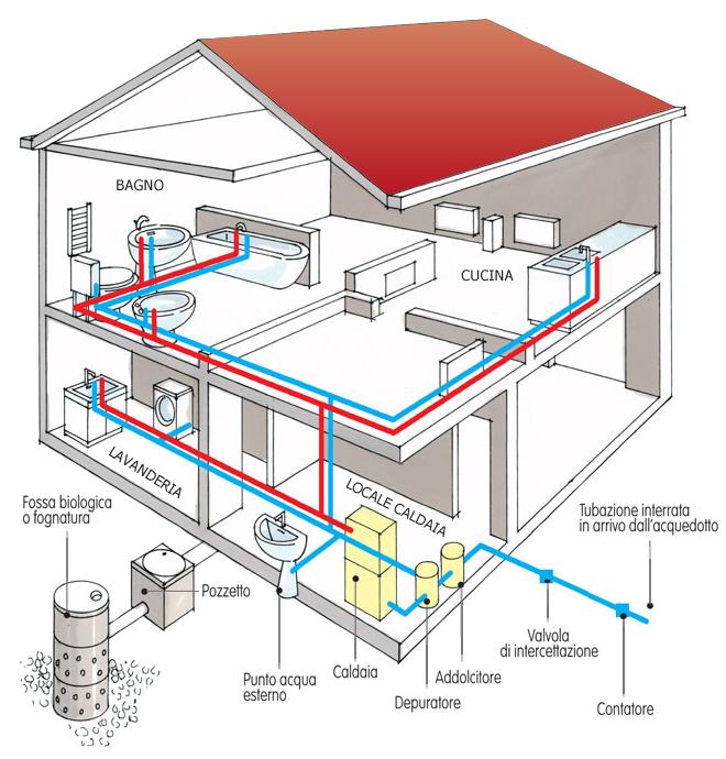Impianti idraulici - Centro Assistenza del Calore